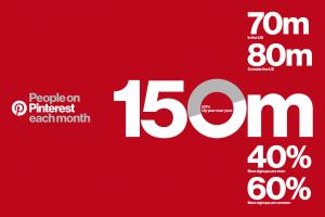 Pinterest sigue creciendo, alcanza 150 millones de usuarios activos al mes.