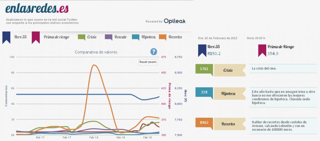 Ejemplo de monitorización de social media con Opileak en Los Goya